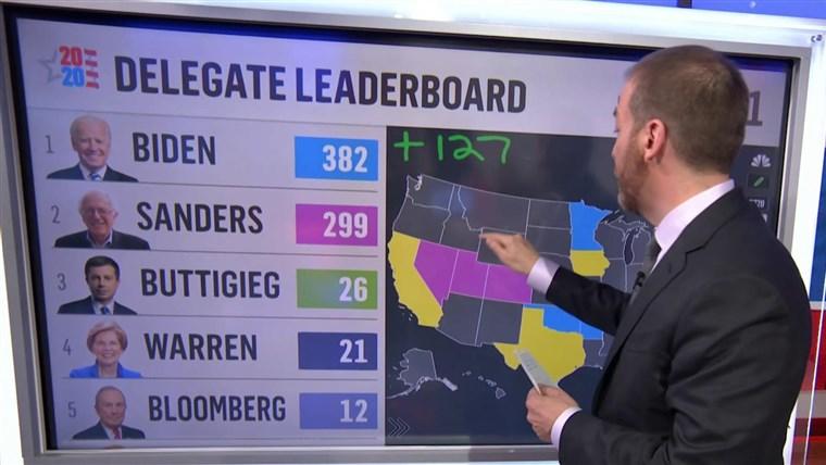 Joe Biden And Bernie Sanders Emerge As Front-Runners On Super Tuesday